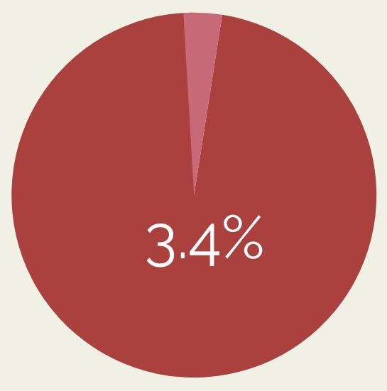 srcset=https://tradeswomen.org/wp-content/uploads/2020/04/tradeswomen-3.4-pie-chart.jpg